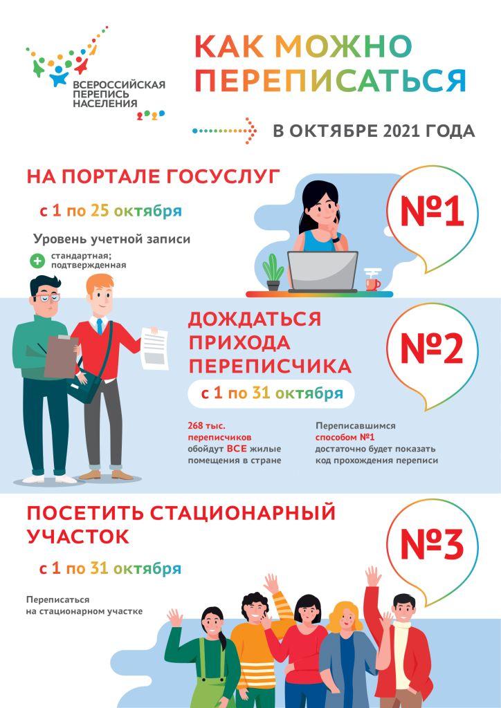 Read more about the article Всероссийская перепись населения